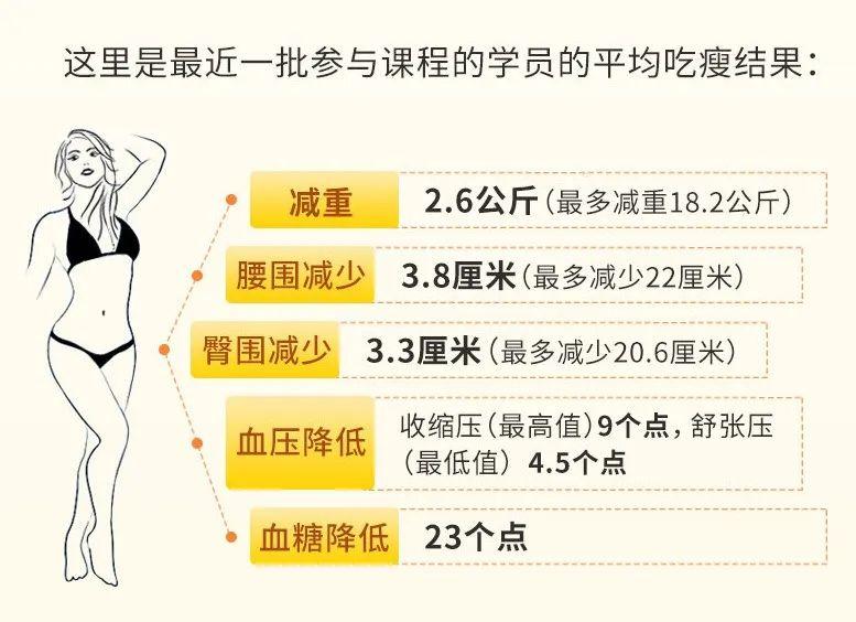 明星都在用的美人吃瘦图鉴:塑体型、轻体重、养出易瘦体质,瘦掉32斤吃出挺胸翘臀-第45张图片-爱课啦